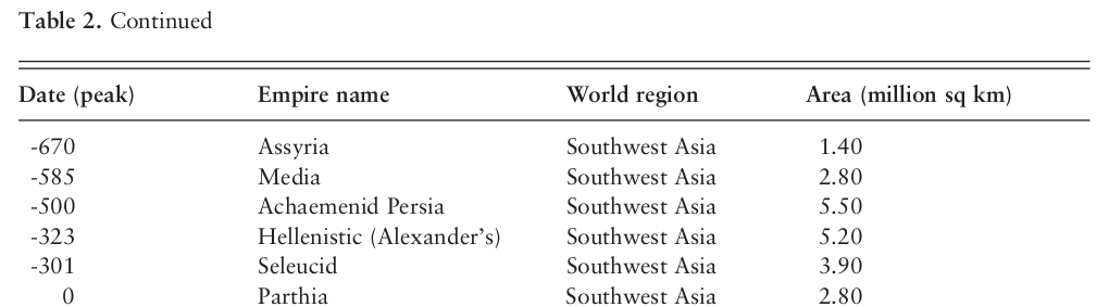 A table with statistics on empires including Assyria, Media, Achaemenid Persian, Alexander's (Hellenistic), Seleucid, and Parthia