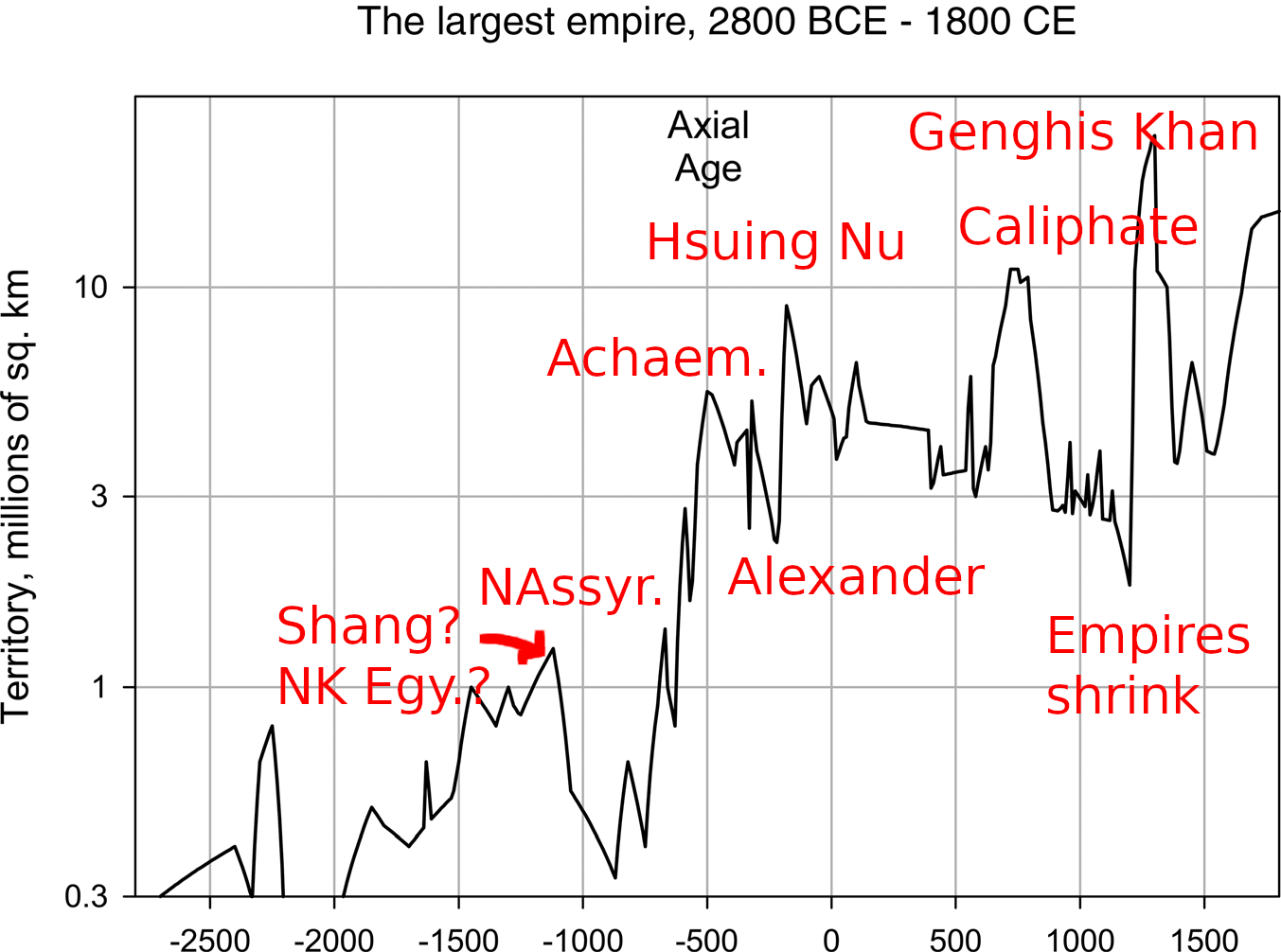 A line charg ofthe largest state on earth 2800 BCE to 1800 BCE. Between 1000 BCE the size collapses, then more than doubles and remains high from 500 BCE onwards