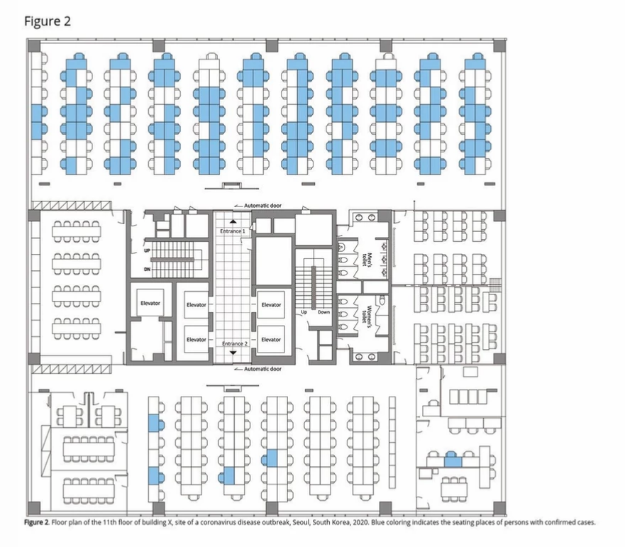 A plan of a call centre divided into three parallel rows with the seats of coronavirus cases marked.  Most people on one side of the floor and only a handful on the other side were infected due to the area of stairs,elevators, and washrooms in between