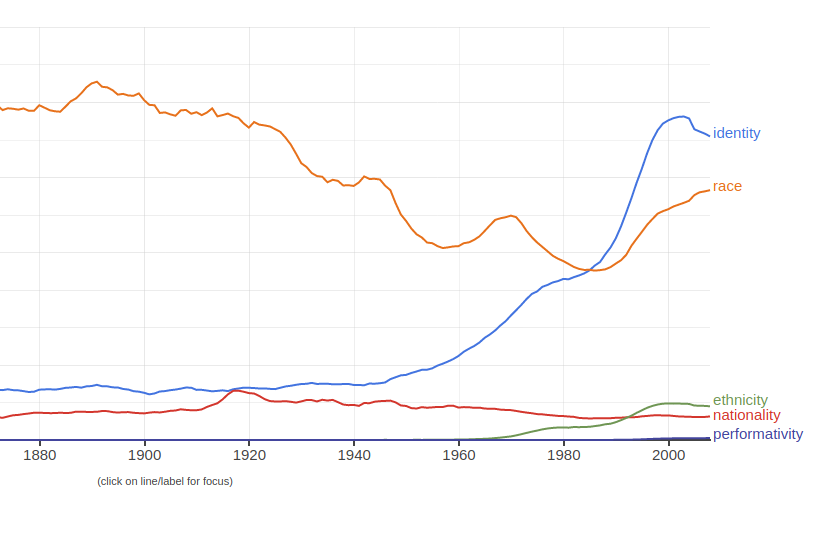 """A chart of the frequency of the word """"identity,"""" """"nationality,"""" """"ethnicity,"""" """"race,"""" and """"performativity"""" over time ... """"identity"""" becomes fashionable after 1960 and especially 1985"""